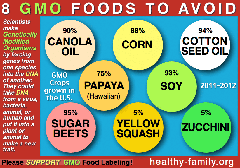 GMO Foods to avoid infographic