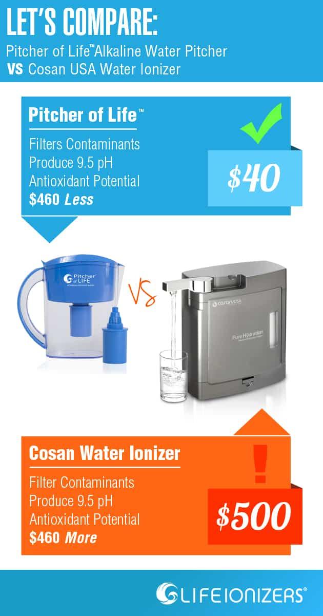 Compare COSAN water ionizer image