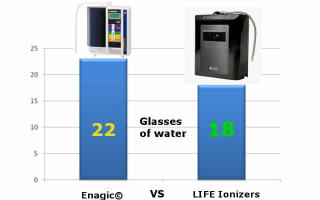 Kangen Water TESTED: Not good at Neutralizing Acidity