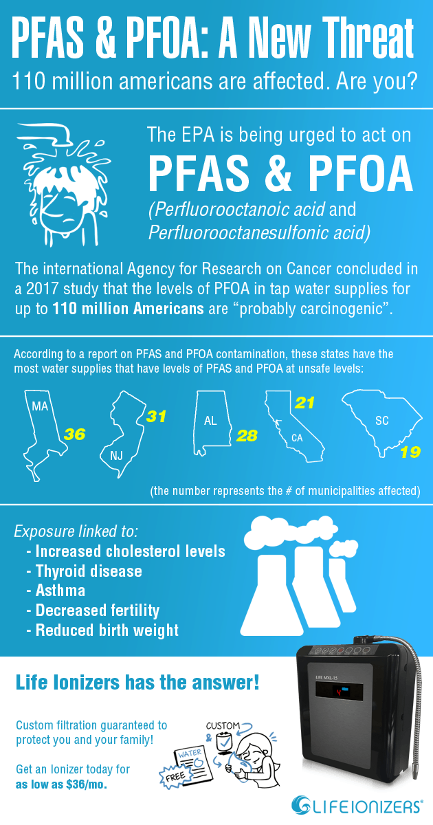 PFAS and PFOA in Tap Water: Emerging Health Threat -