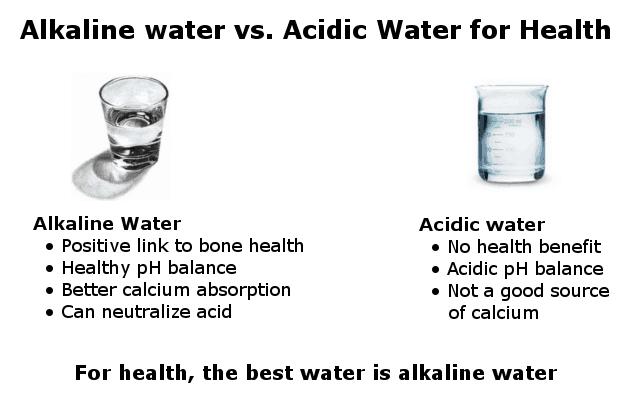 alkaline water vs. acidic water for health infographic