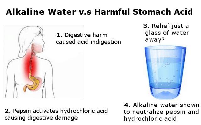 Alkaline water for digestive upset infographic