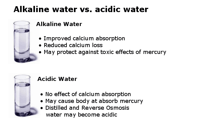 alkaline water compared to acidic water infographic
