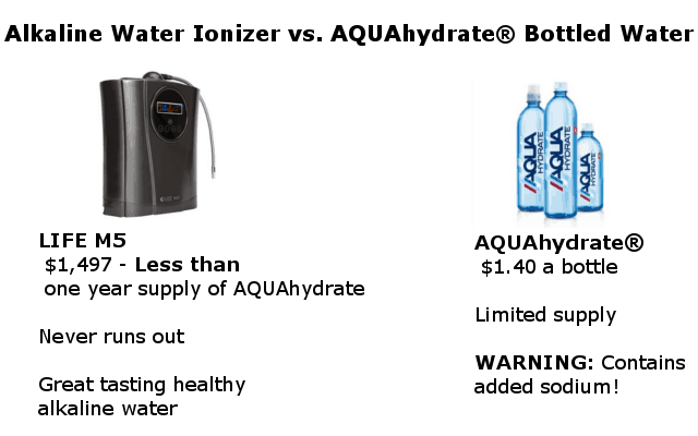 alkaline water compared to AQUAhydrate water infographic