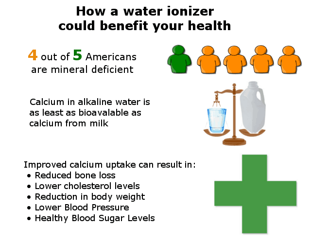 benefit of calcium from alkaline water ionizer infographic