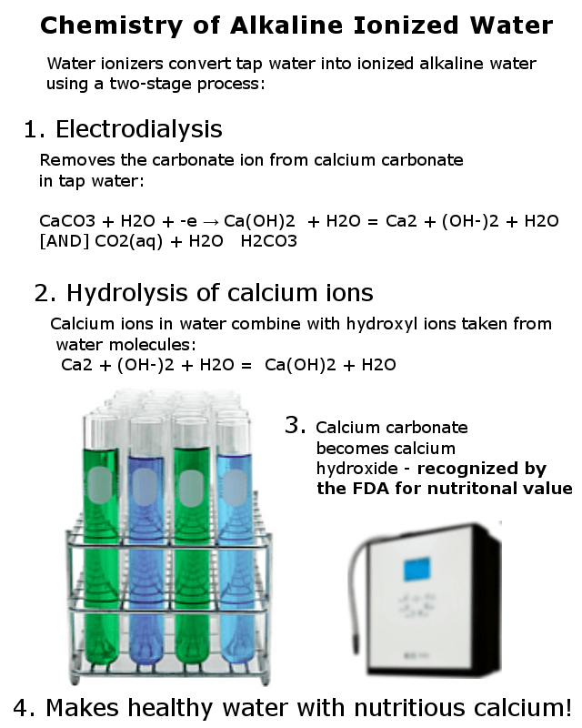 Chemistry of alkaline water infographic