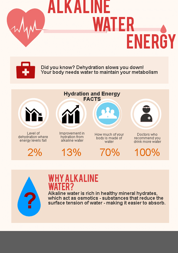 alkaline water far energy infographic