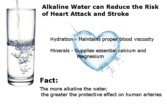 alkaline water benefits for heart and blood pressure image