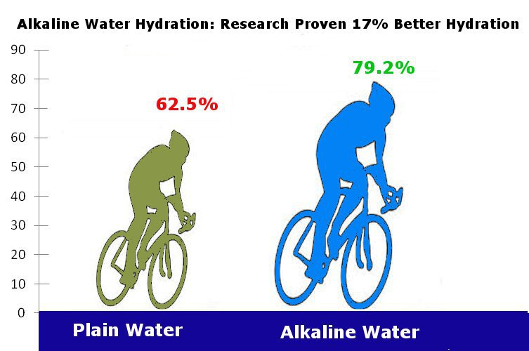 Alkaline water hydration improvement infographic