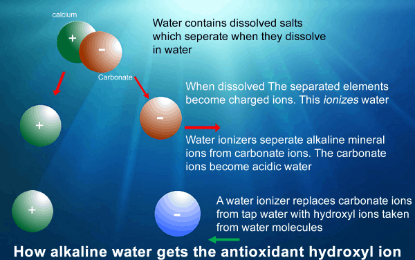 alkaline waterhydroxyl ion infographic