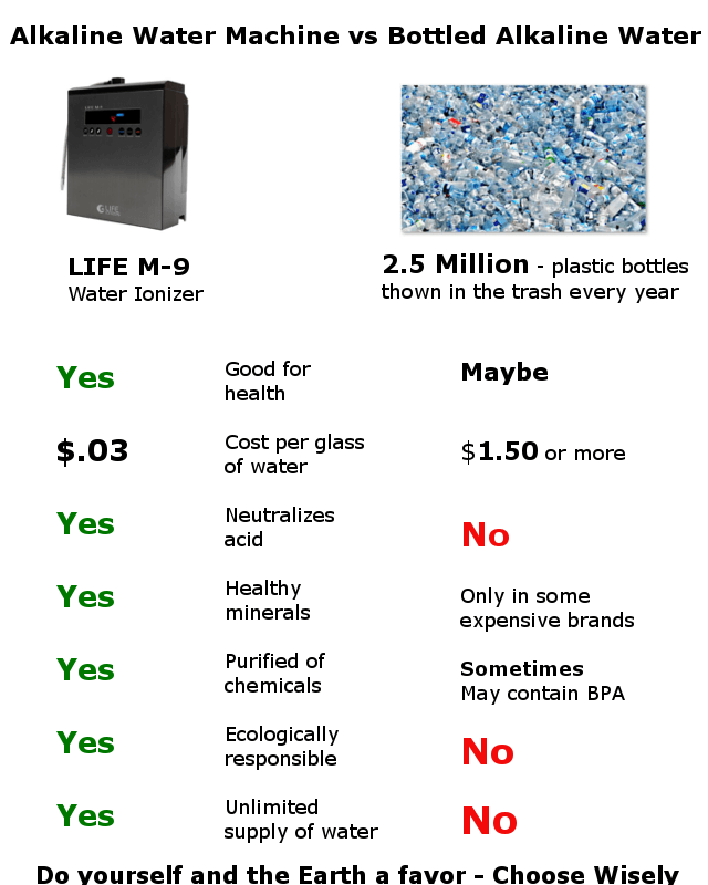 alkaline water compared to bottled water