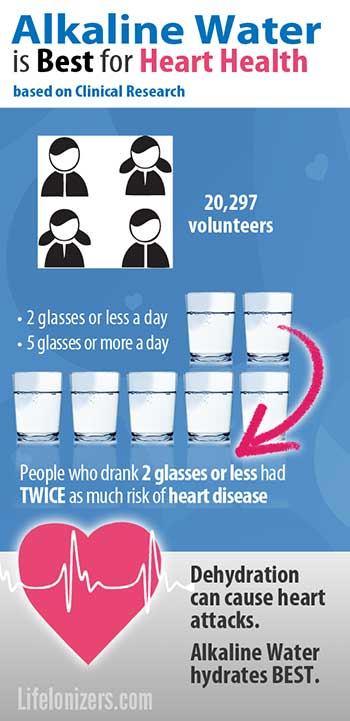 alkaline water for heart health infographic