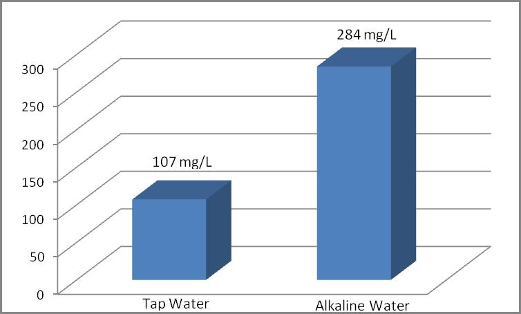 alkaline water neutralizes acid infographic