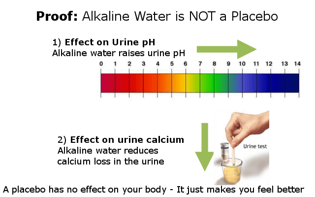 proof that alkaline water is not a placebo infographic