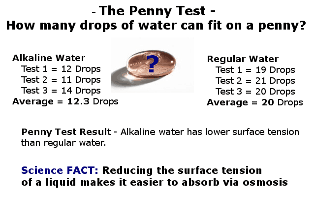 alkaline water surface tension experiment