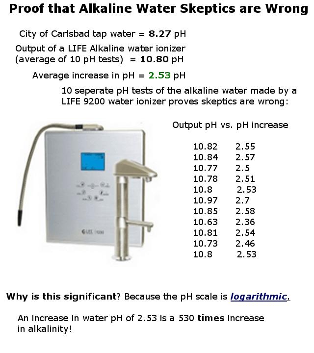 Alkaline water ionizer pH test results infographic