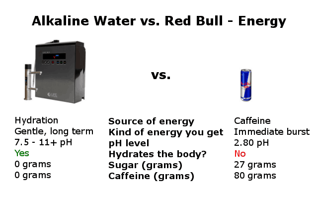 alkaline water vs red bull for energy infographic