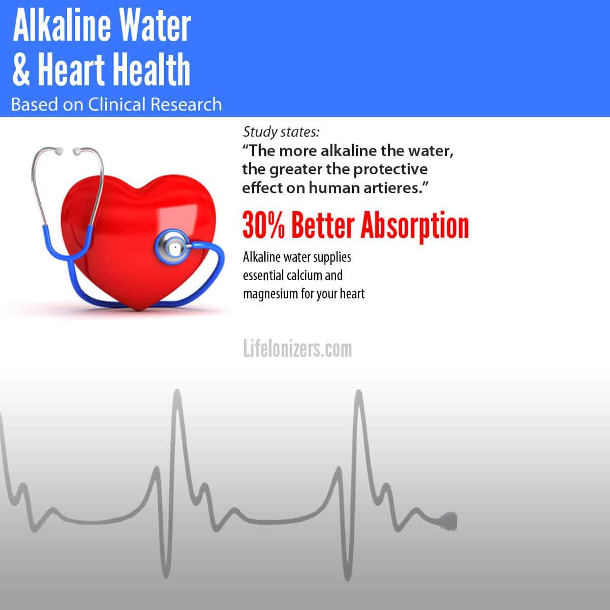 alkaline water heart study infographic
