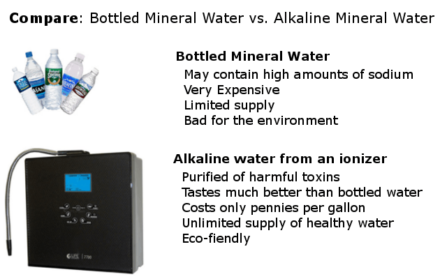 alklaine water compared to bottled mineral water infographic