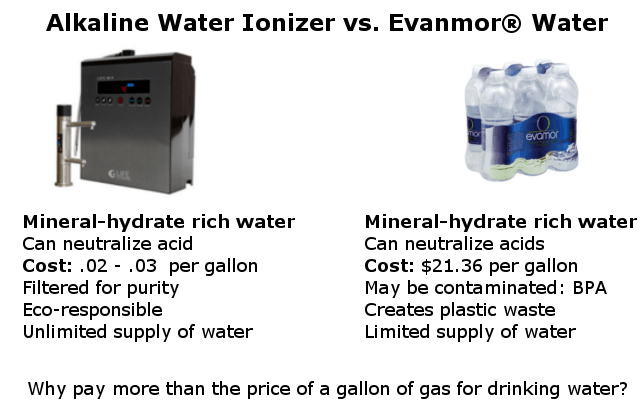 alkaline water ionizer compared to Evanmor water infographic