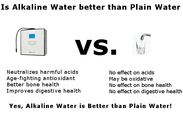 alkaline water compared to plain water infographic