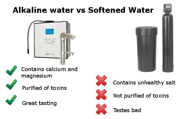 alkaline water vs softened water for health infographic