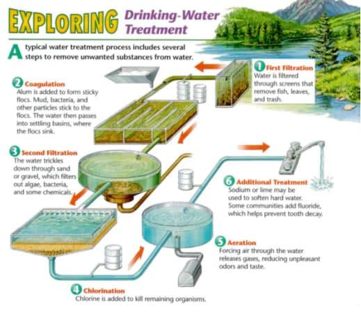 Alkaline Water Exposed: The Artificial Alkaline Water Scam