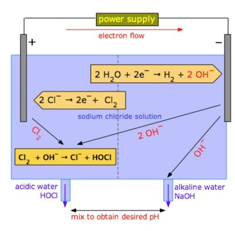 chem1-electrolysis-process-image