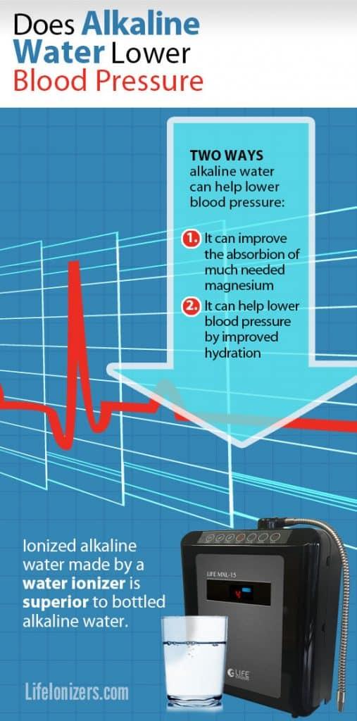 does-alkaline-water-lower-blood-pressure-image