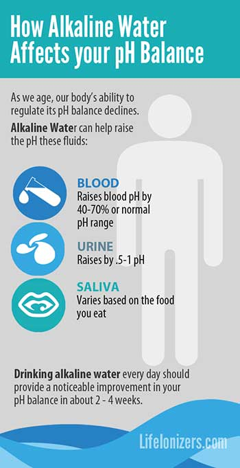 how alkaline water affects your ph balance infographic