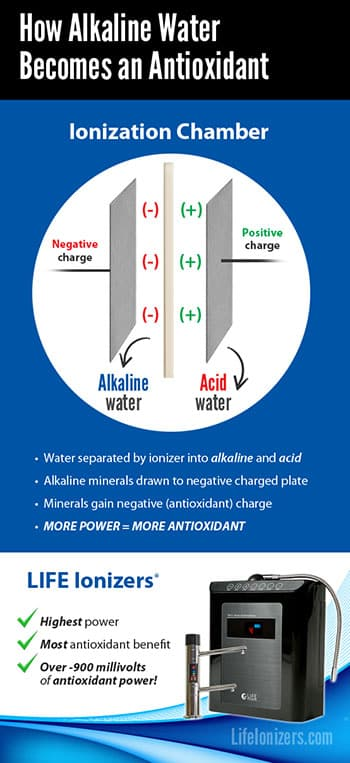How Life Ionizers makes the Ultimate Antioxidant Alkaline Water
