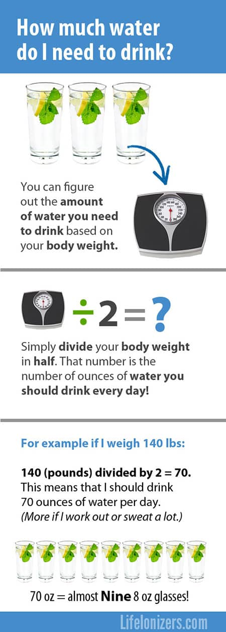 Should I drink more Water?