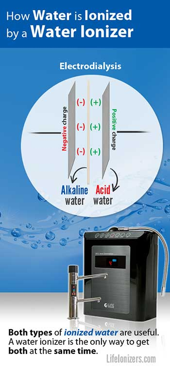 how-water-is-ionized-by-a-water-ionizer-image