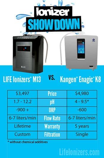 Life Ionizer M13 vs. Kangen's K8 Water Ionizer