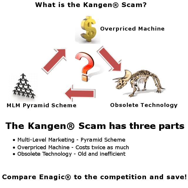 kangen scam infographic