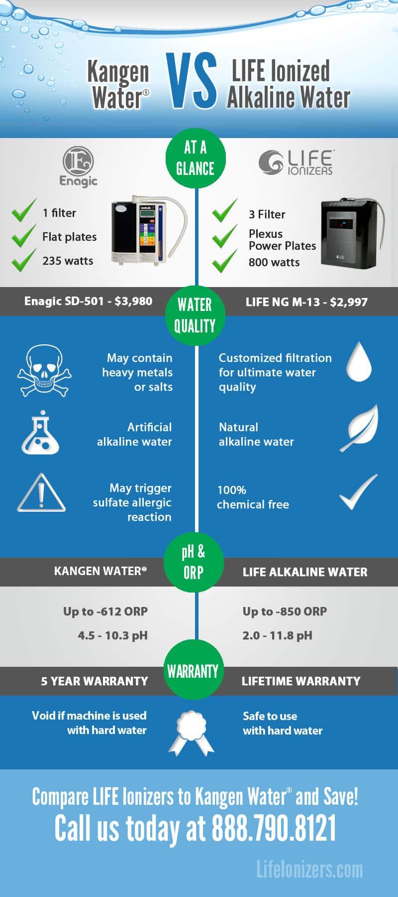 comparing alkaline water ionizers