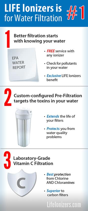 Why Life Ionizers is #1 for Water Filtration