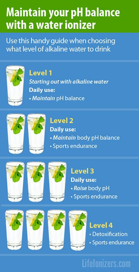 which level of alkaline water should I drink  infographic