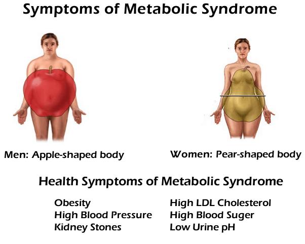 metabolic-syndrome-symptoms