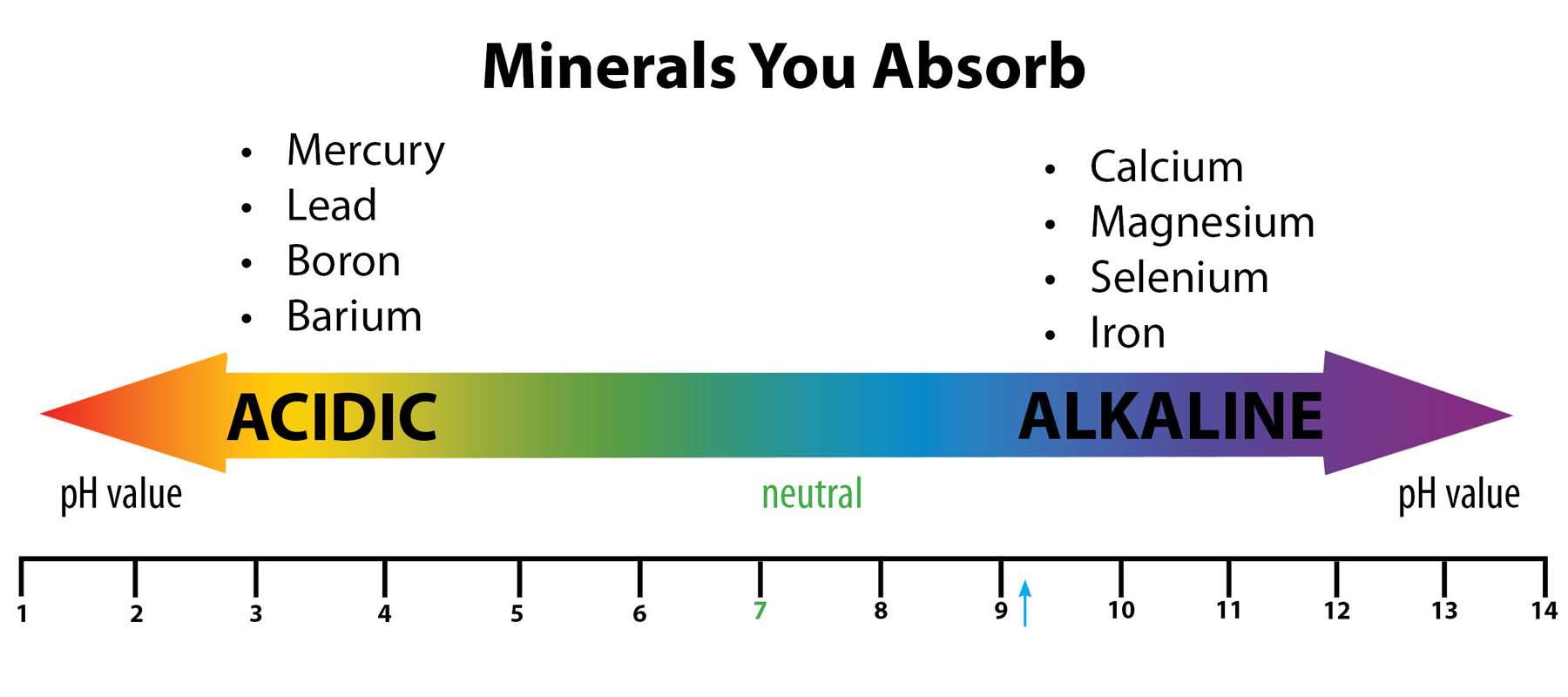 mineral water pH scale