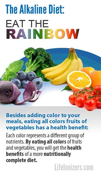 The Alkaline Diet: Eat the Rainbow!