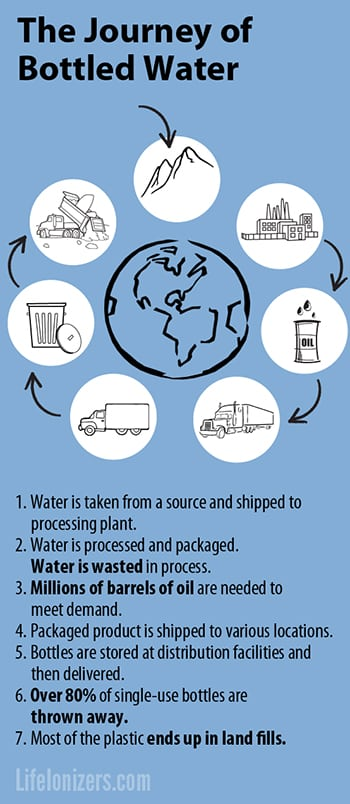 the-journey-of-bottled-water-infographic