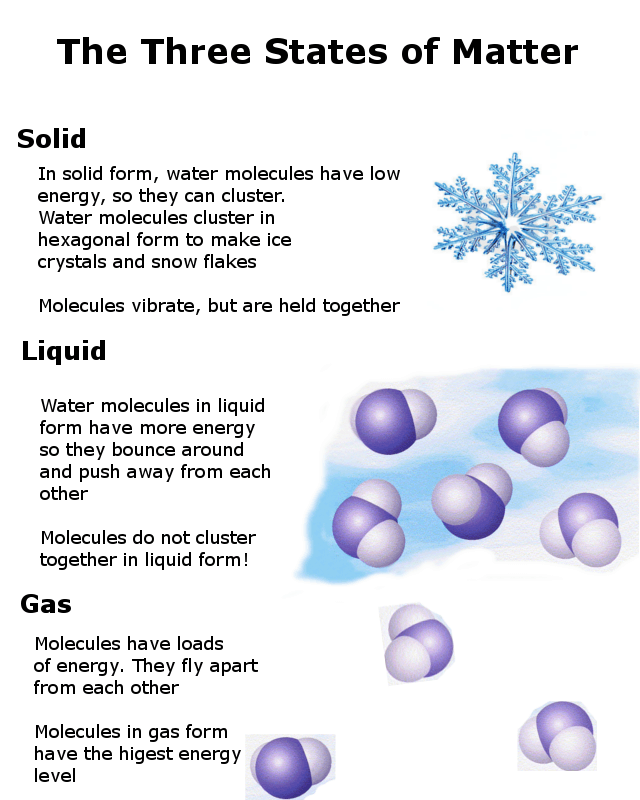three states of matter alkaline water infographic