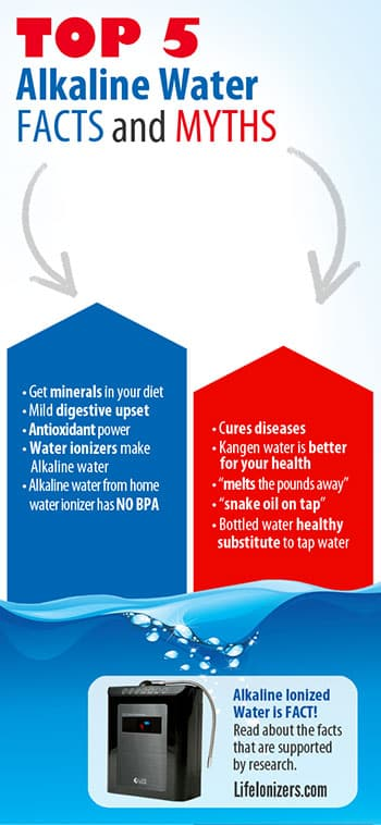 Top 5 Alkaline Water FACTS and Myths