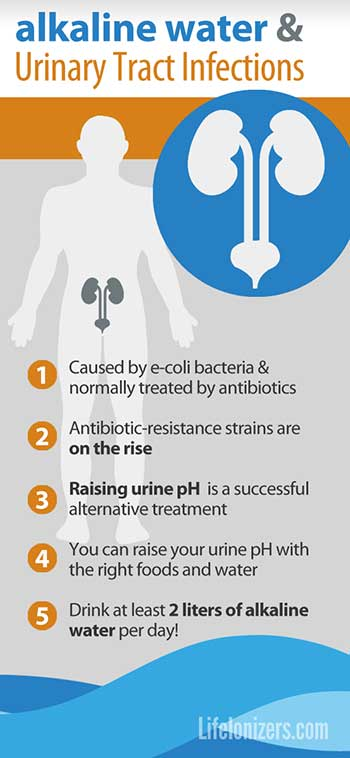 urinary-tract-infections-link-to-urine-pH-infographic