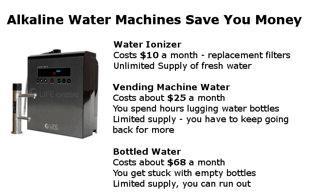 alkaline water machine savings infographic