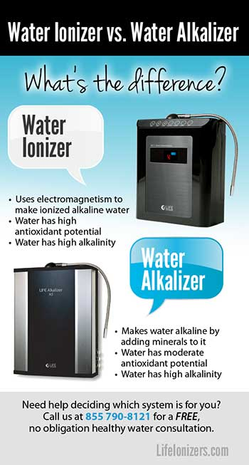 Are Water Alkalizers like Water Ionizers?
