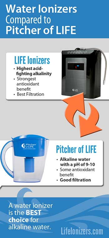 water-ionizers-compared-to-pitcher-of-life-infographic
