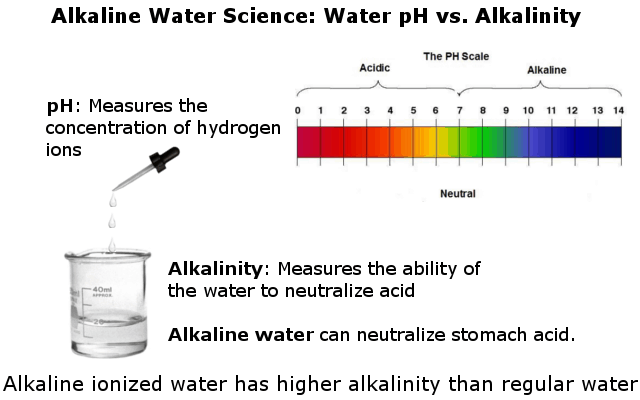 Alkaline water pH vs. alkalinity infographic