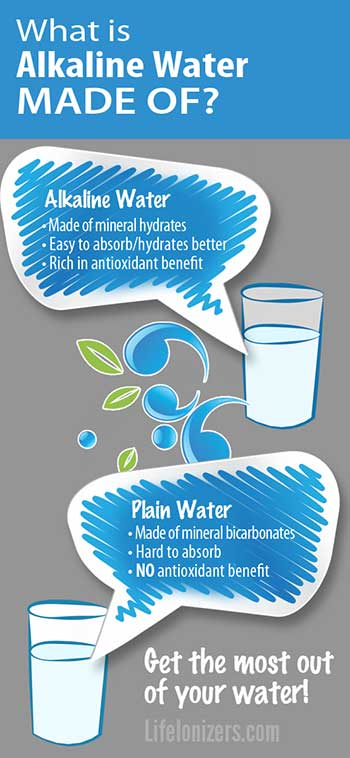 what is alkaline water made ofinfographic